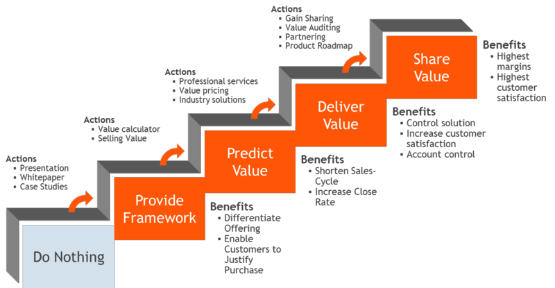 business proposition Learn the importance of defining your value proposition & 3 steps to a compelling value proposition our business marketing & networking how to guide.